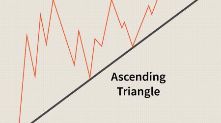 IQ Option에서 삼각형 패턴 거래 가이드